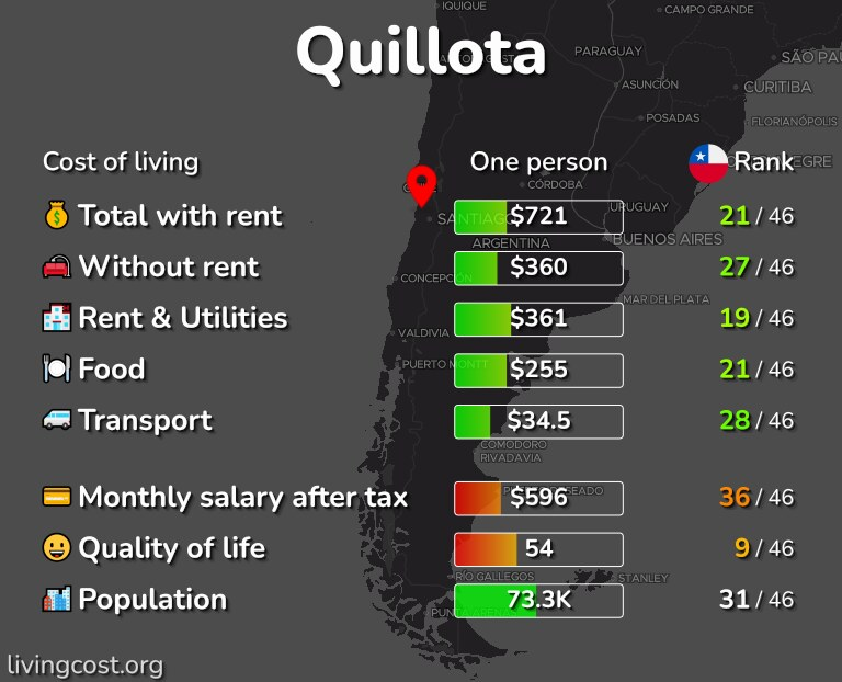 Cost of living in Quillota infographic
