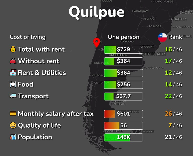 Cost of living in Quilpue infographic