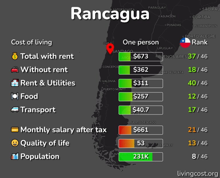 Cost of living in Rancagua infographic