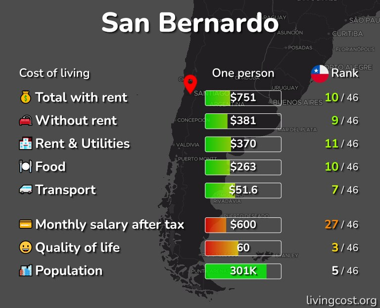 Cost of living in San Bernardo infographic