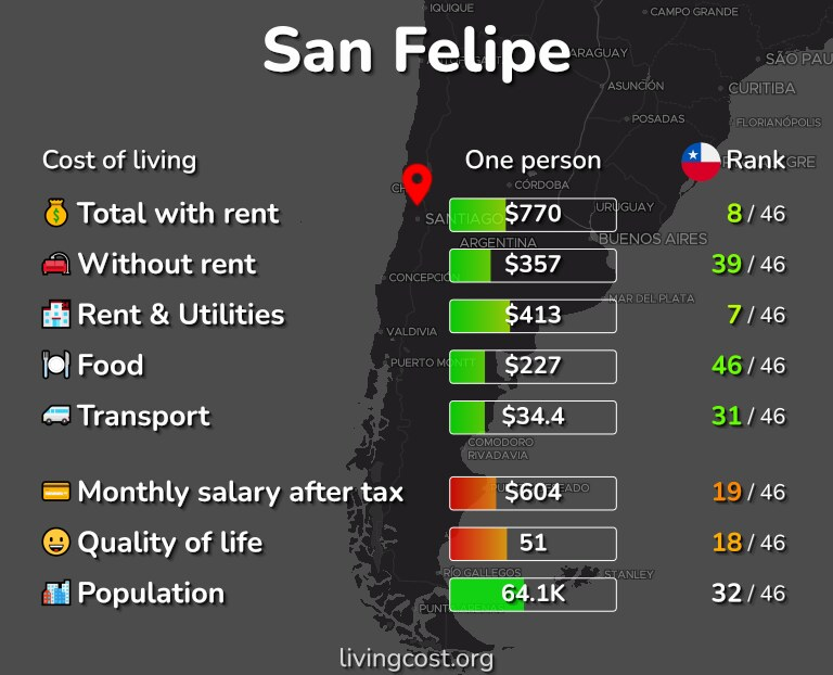 Cost of living in San Felipe infographic