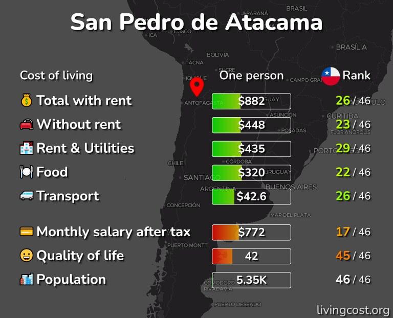 Cost of living in San Pedro de Atacama infographic
