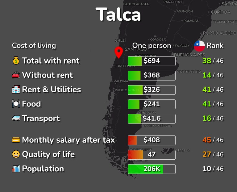 Cost of living in Talca infographic
