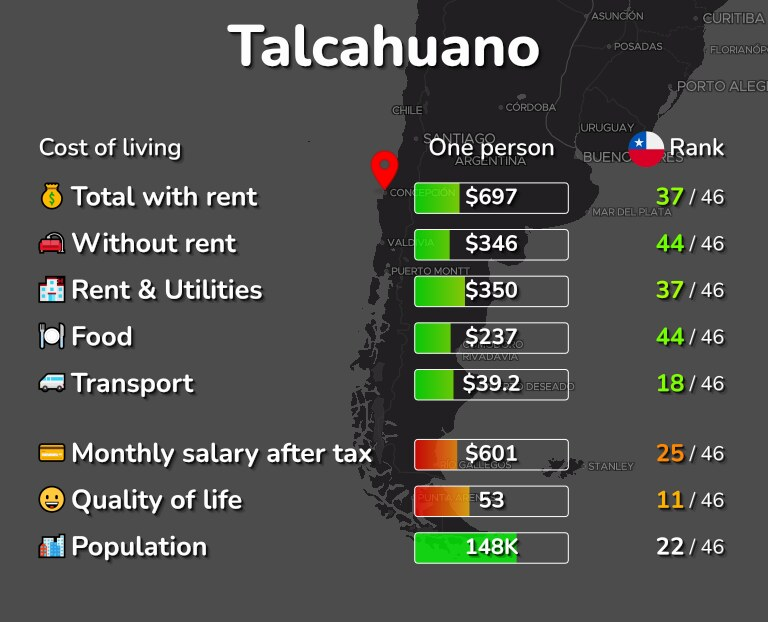 Cost of living in Talcahuano infographic