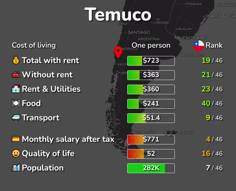 Cost of living in Temuco infographic