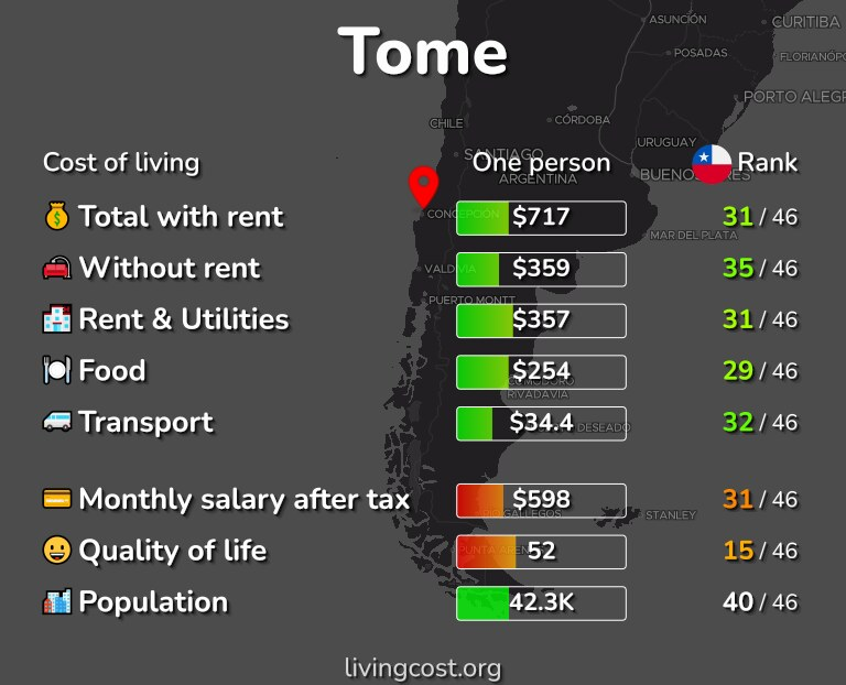Cost of living in Tome infographic
