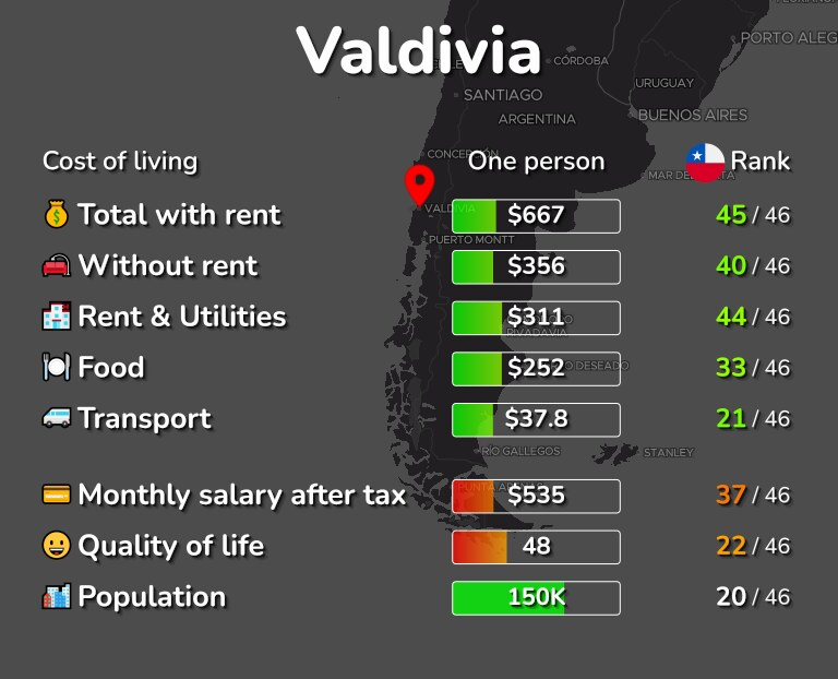 Cost of living in Valdivia infographic