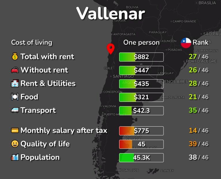 Cost of living in Vallenar infographic