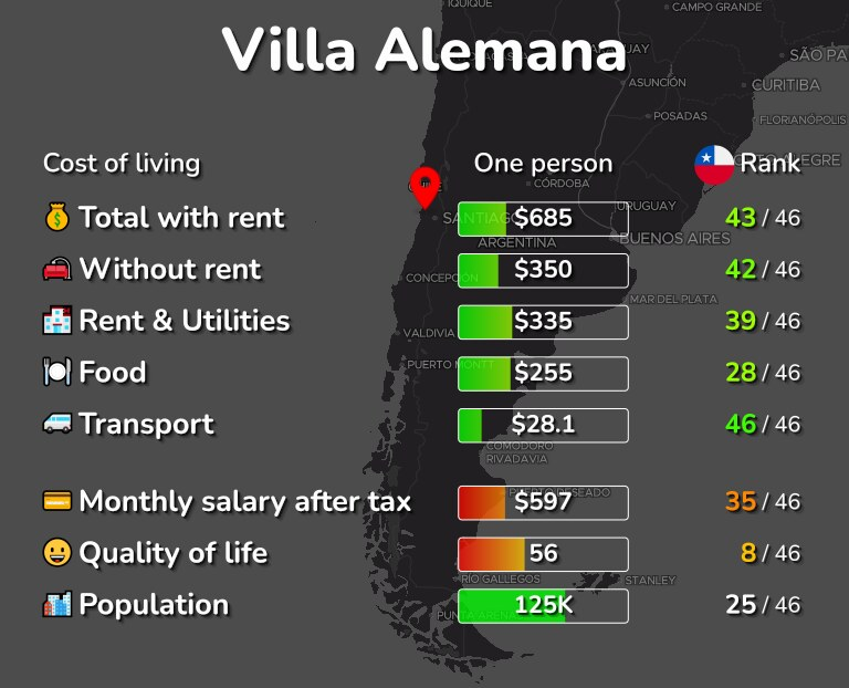 Cost of living in Villa Alemana infographic