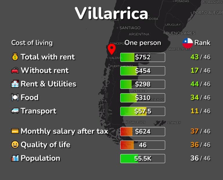 Cost of living in Villarrica infographic