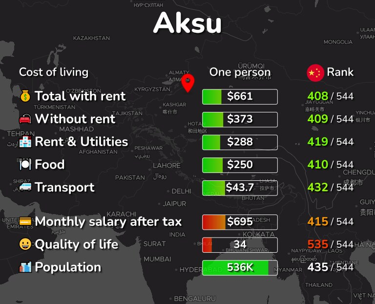 Cost of living in Aksu infographic