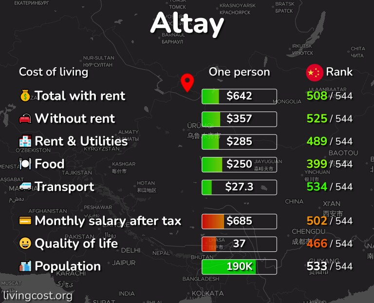 Cost of living in Altay infographic