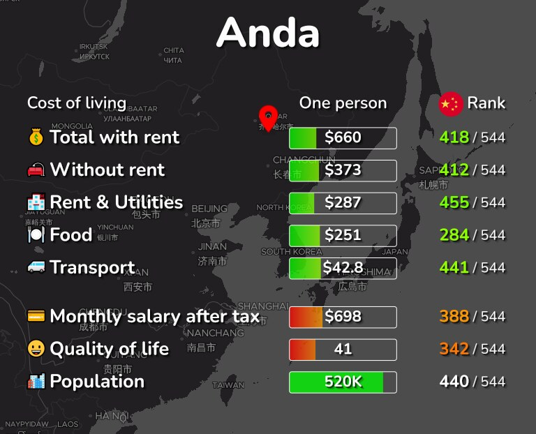 Cost of living in Anda infographic