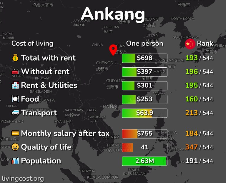 Cost of living in Ankang infographic