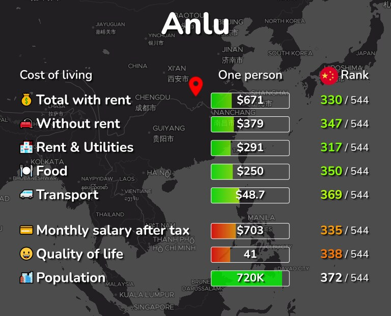 Cost of living in Anlu infographic