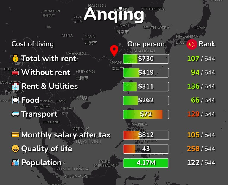 Cost of living in Anqing infographic