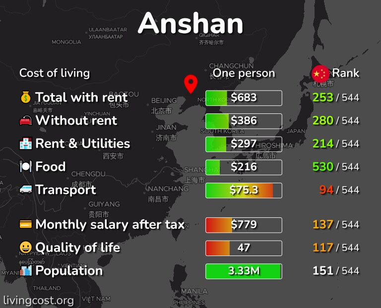 Cost of living in Anshan infographic