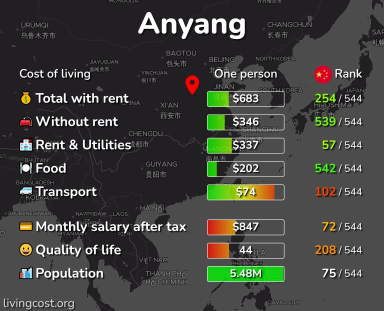 Cost of living in Anyang infographic