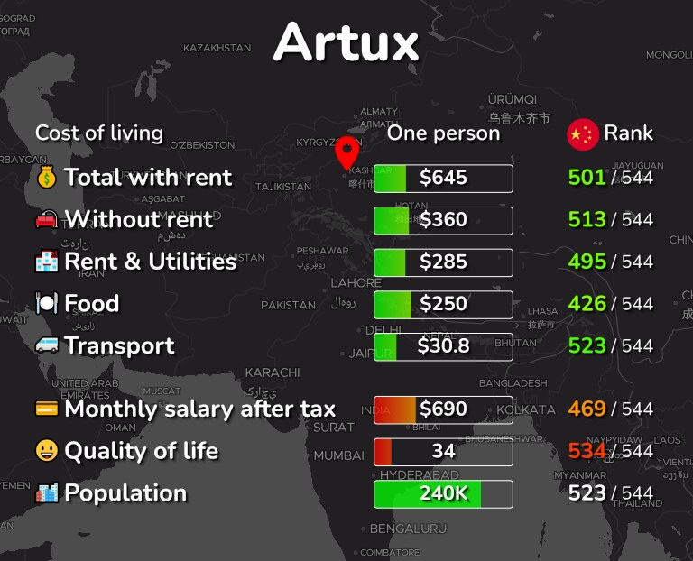 Cost of living in Artux infographic