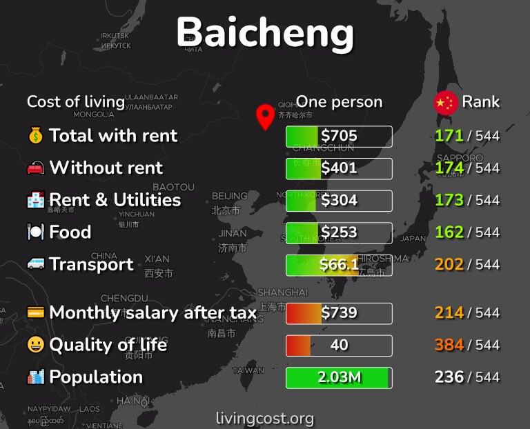 Cost of living in Baicheng infographic