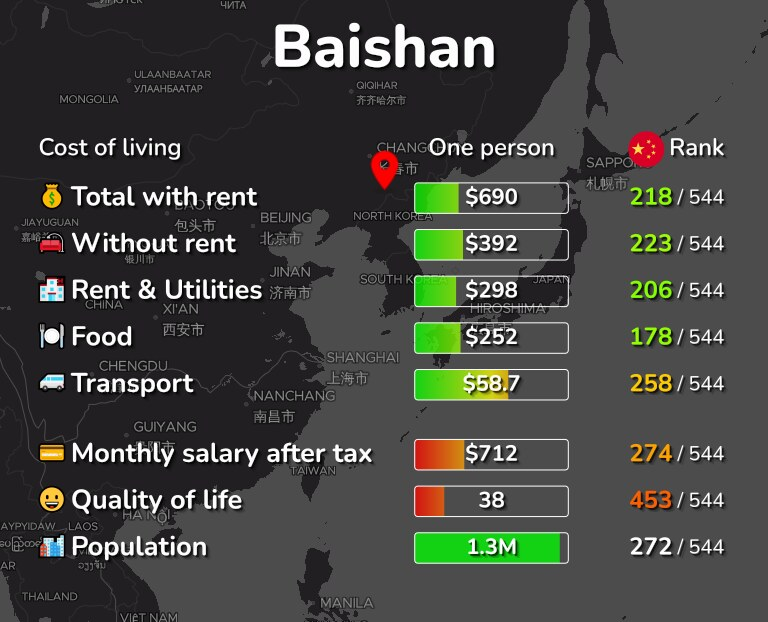 Cost of living in Baishan infographic