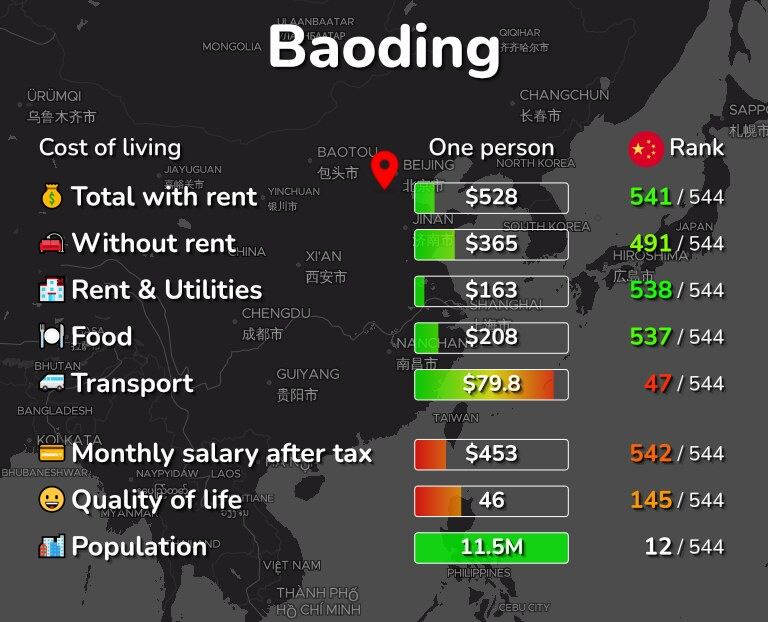 Cost of living in Baoding infographic