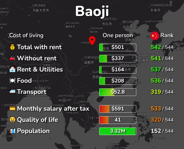 Cost of living in Baoji infographic