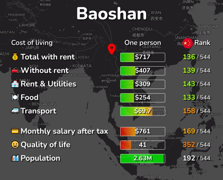 Cost of living in Baoshan infographic
