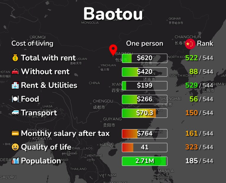 Cost of living in Baotou infographic