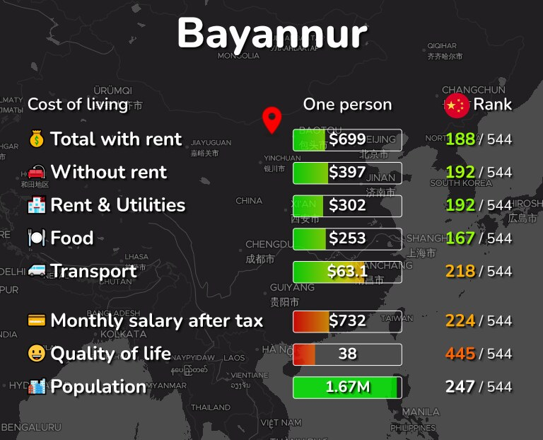 Cost of living in Bayannur infographic