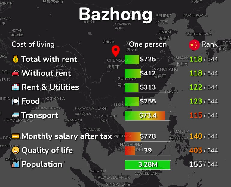 Cost of living in Bazhong infographic