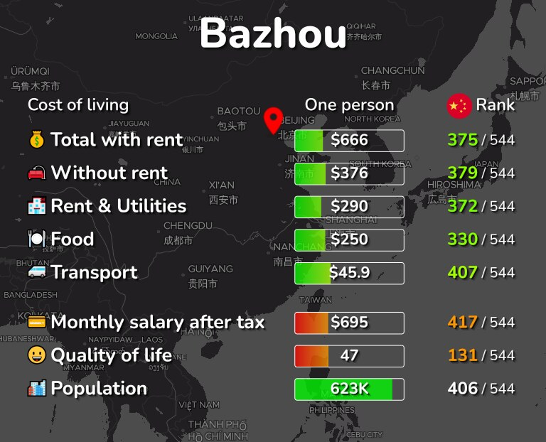 Cost of living in Bazhou infographic