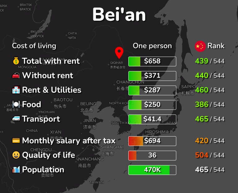Cost of living in Bei'an infographic