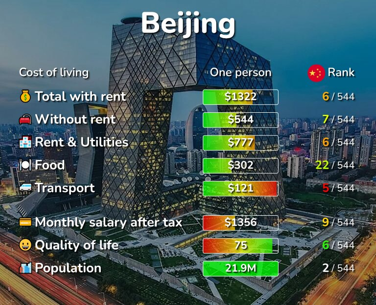Cost of living in Beijing infographic