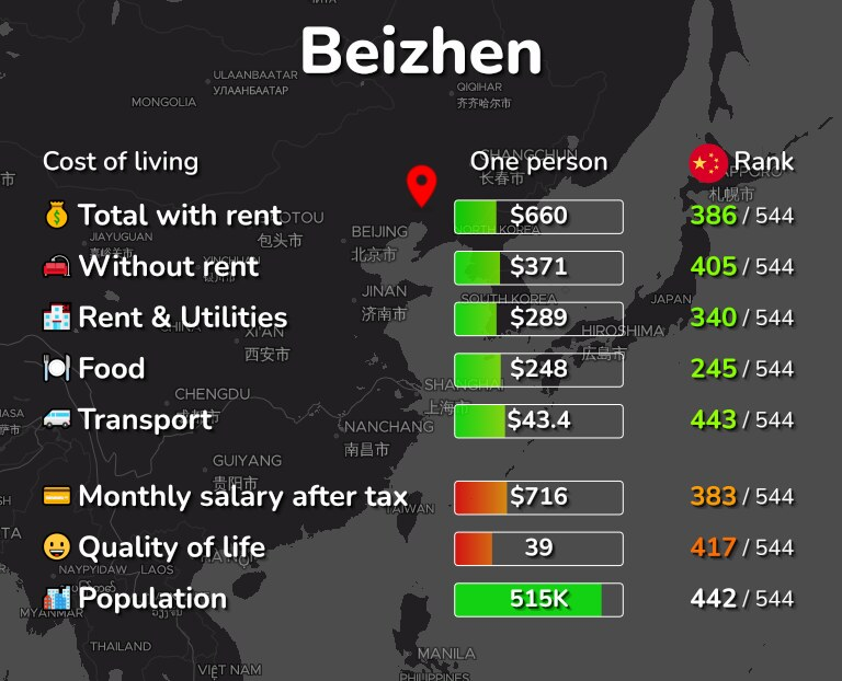 Cost of living in Beizhen infographic
