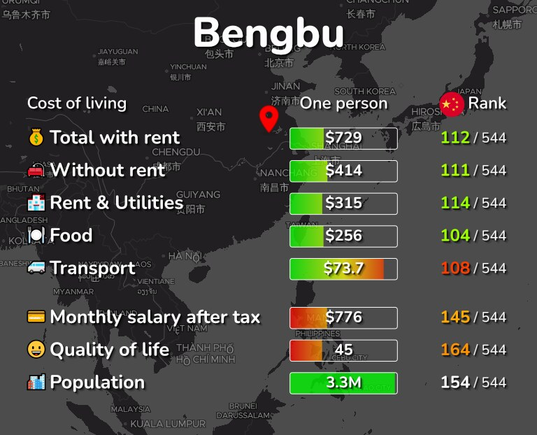 Cost of living in Bengbu infographic