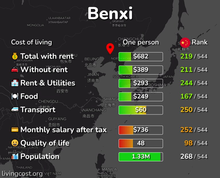 Cost of living in Benxi infographic