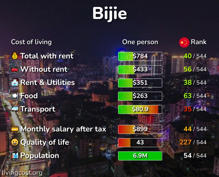 Cost of living in Bijie infographic