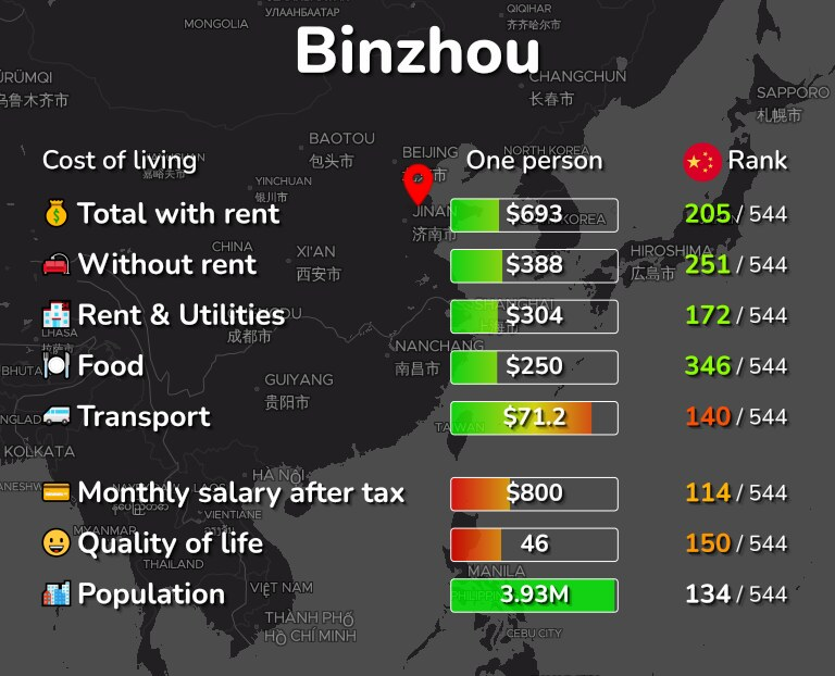 Cost of living in Binzhou infographic