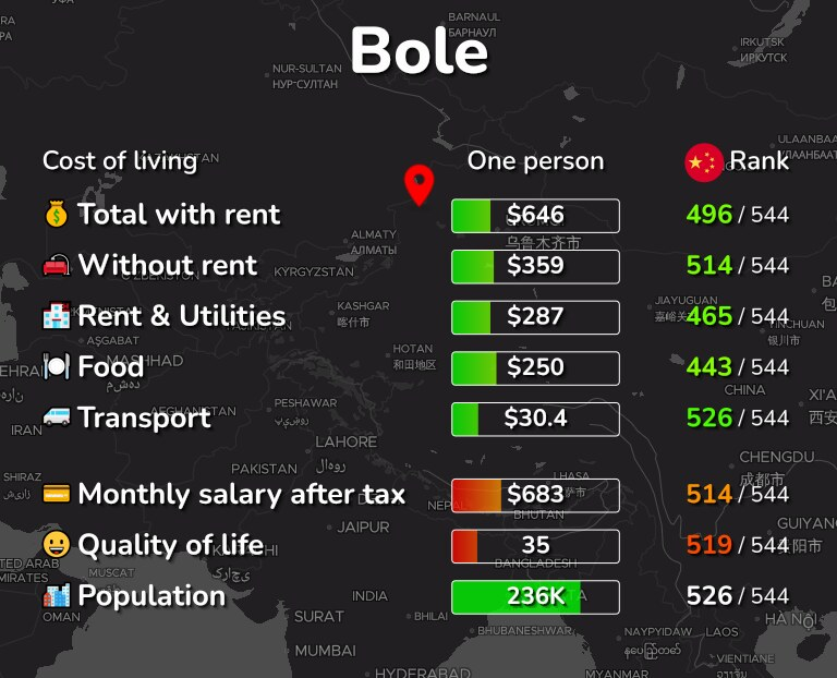 Cost of living in Bole infographic