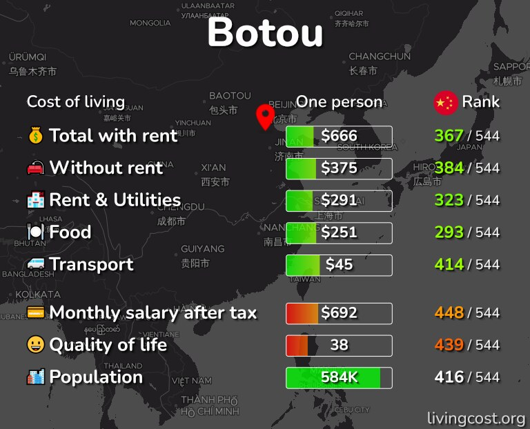 Cost of living in Botou infographic