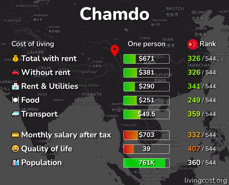 Cost of living in Chamdo infographic
