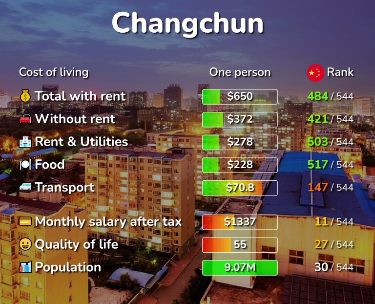 Cost of living in Changchun infographic