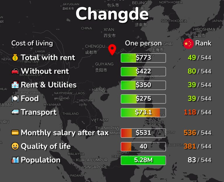 Cost of living in Changde infographic
