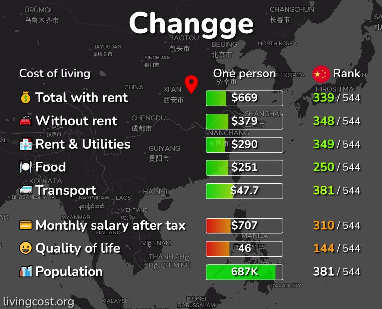 Cost of living in Changge infographic