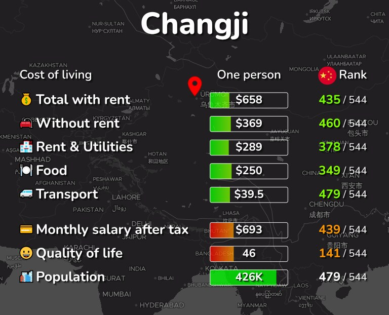 Cost of living in Changji infographic