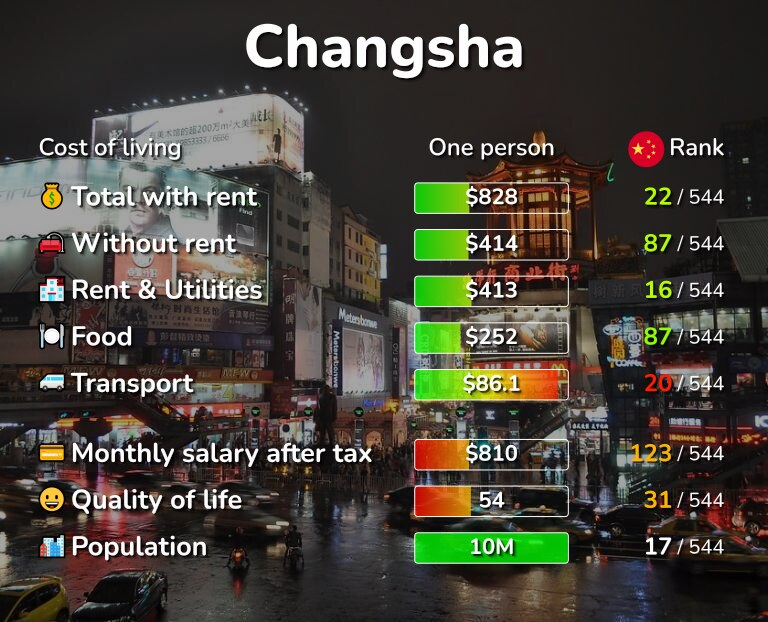 Cost of living in Changsha infographic