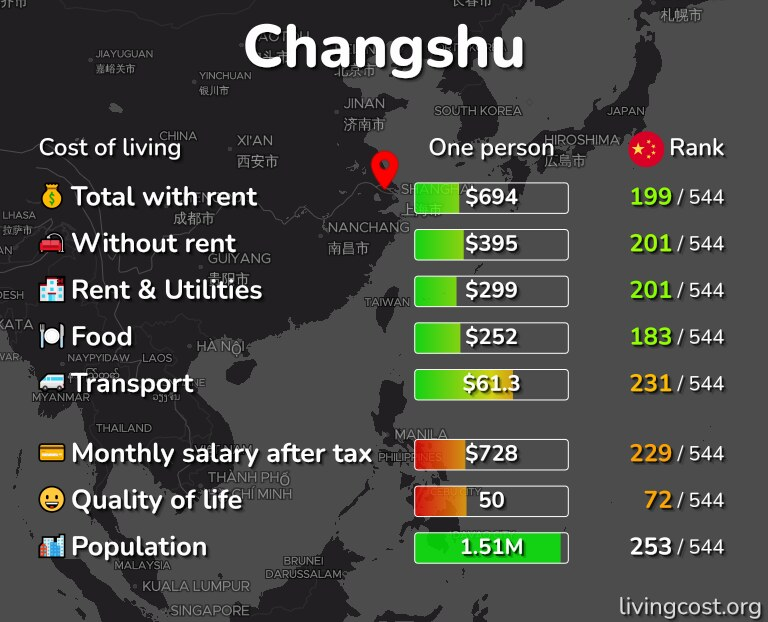 Cost of living in Changshu infographic