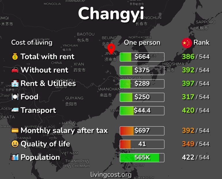 Cost of living in Changyi infographic