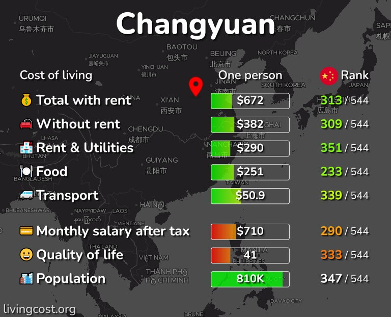 Cost of living in Changyuan infographic